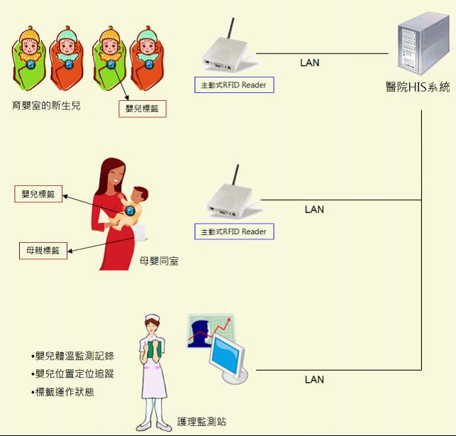 新生儿防盗与母婴配对条码管理系统